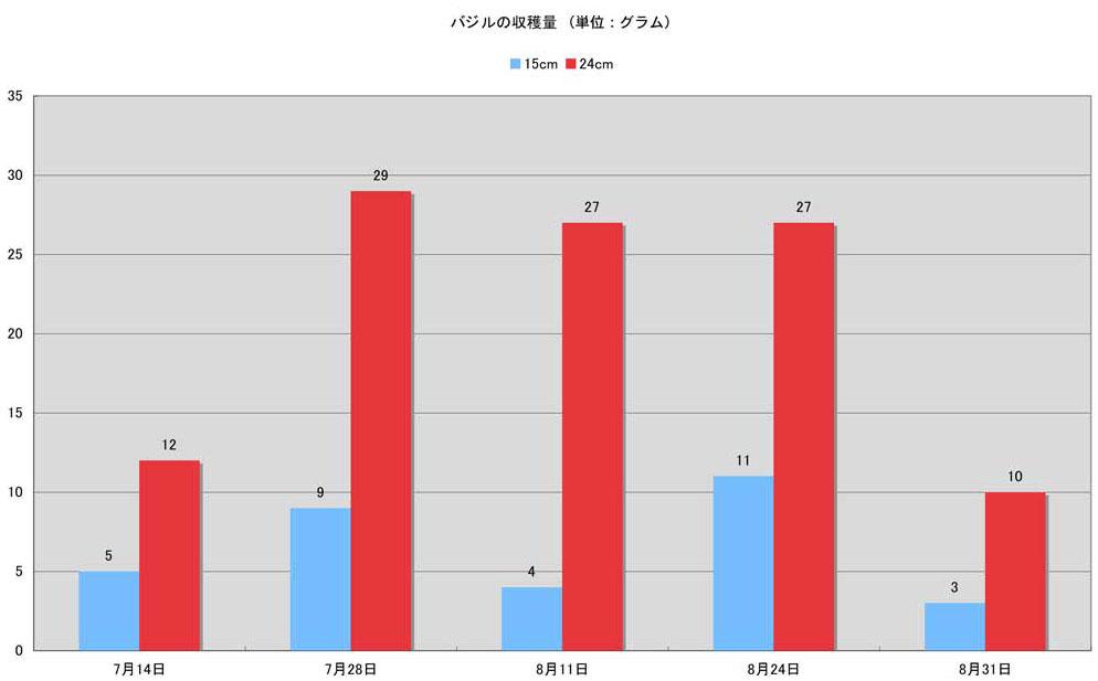 バジル収穫量グラフ